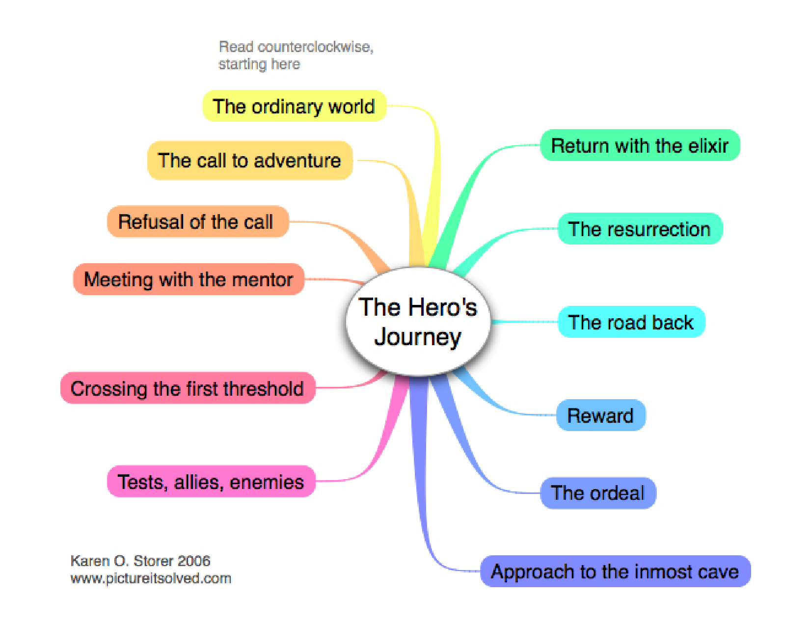 step 1 12 the hero's journey Joseph campbell describes the classic monomyth in his book 'hero's journey'  here is an analysis of the stages  i1, the call to adventure i2, refusal of the.